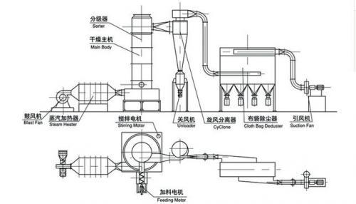 闪蒸干燥机如何确保终水份及产量?