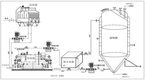 冷水机组的构成、制冷原理及使用