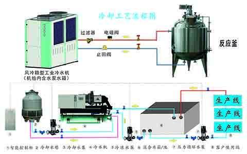 空调水系统管件附件的安装