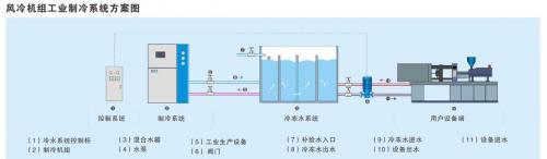 风冷式工业冷水机组流程原理