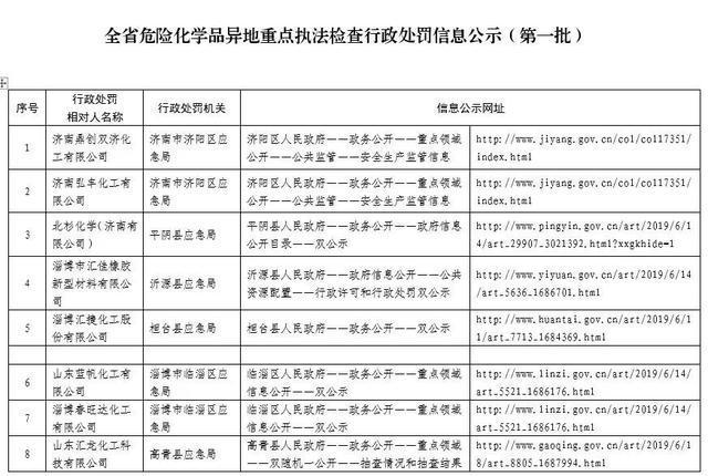 山東公示危化品生產'飛檢'結果 首批21家企業收到處罰決定書