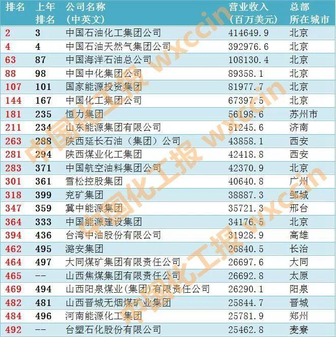 2019世界500强 中国上榜数超越美国 化工企业都有谁(名单)