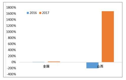 2017年中国环保行业发展概况及未来发展趋势分析