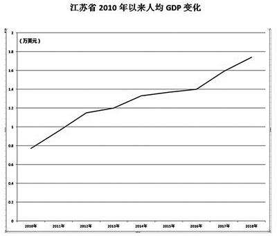 曲靖10年gdp变化_曲靖火车站