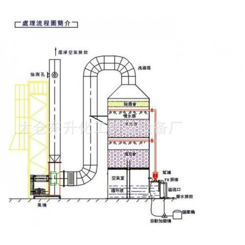 废气净化塔 聚丙烯废气净化塔 废气处理净化塔