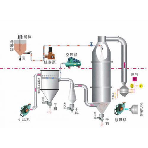 LPG离心喷雾干燥机