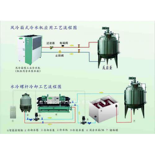 反应釜专用冷水机组