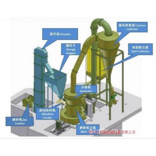 雷蒙磨粉机-纳米微粉磨超细磨机3辊研磨机