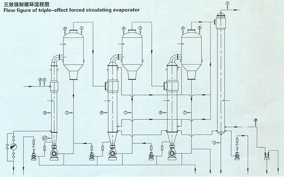 三效蒸发器 三效蒸发器流程图 三效蒸发器原理-三效蒸发 三效蒸发器原